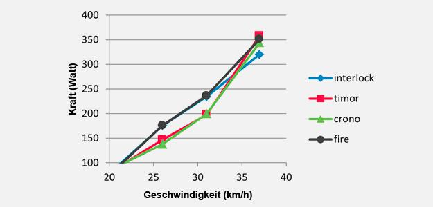 tabella-aerodynamik-de