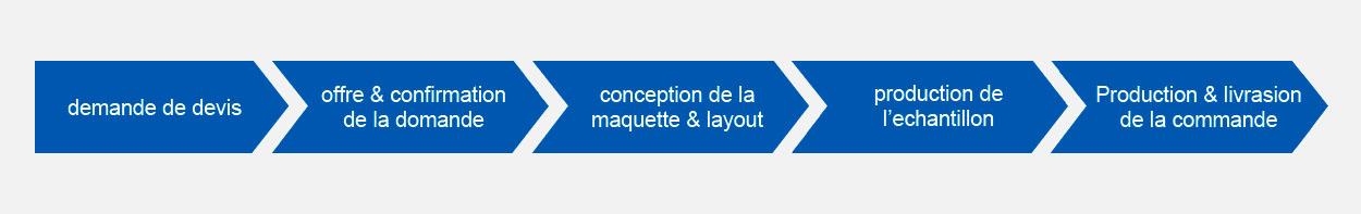 bestellprozess-fr